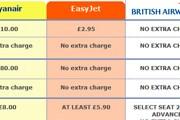 Фрагмент сравнительной таблицы с сайта British Airways // Travel.ru