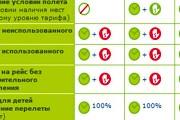 """Фрагмент таблицы сборов авиакомпании """"Сибирь"""" // Travel.ru"""
